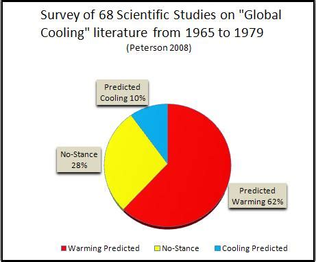 Introduction for research paper on global warming news