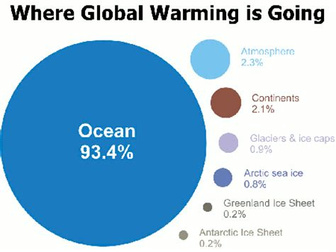 A good introduction for a research paper on global warming